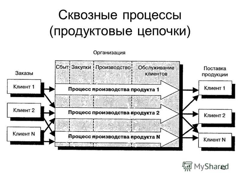 42 Сквозные процессы (продуктовые цепочки)