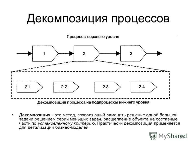 51 Декомпозиция процессов Декомпозиция - это метод, позволяющий заменить решение одной большой задачи решением серии меньших задач, расщепление объекта на составные части по установленному критерию. Практически декомпозиция применяется для детализаци