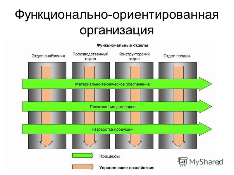 7 Функционально-ориентированная организация