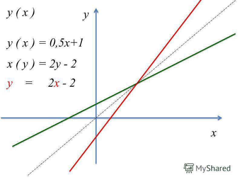 х у y ( x ) х ( y ) = 2y - 2 y ( x ) = 0,5x+1 y = 2x - 2