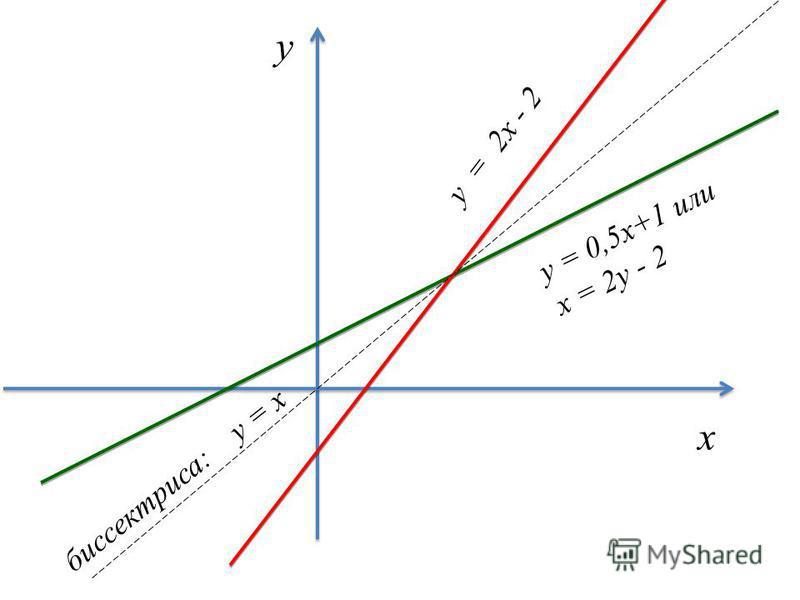 х у y = 0,5x+1 или х = 2y - 2 y = 2x - 2 биссектриса: y = x