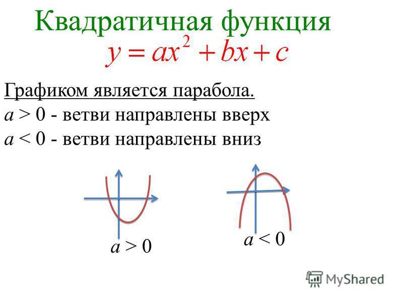 Графиком является парабола. a > 0 - ветви направлены вверх a < 0 - ветви направлены вниз a > 0 a < 0