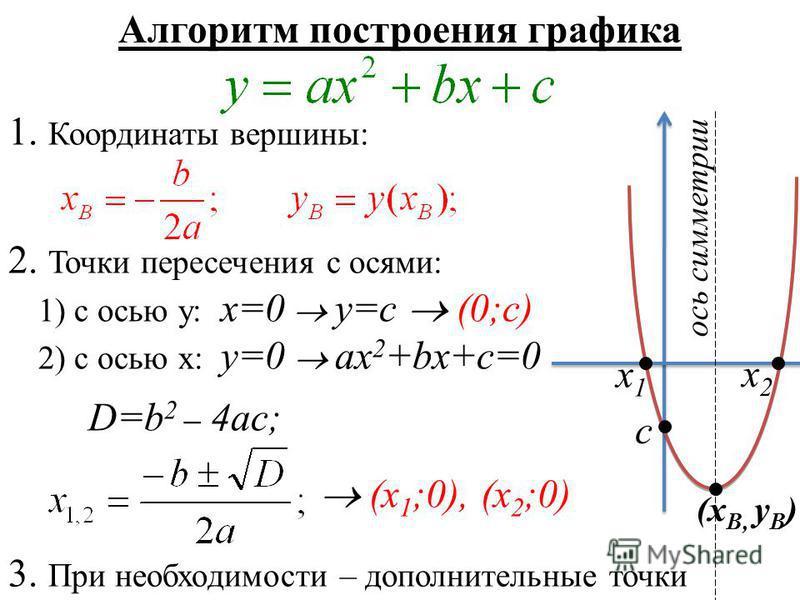 Алгоритм построения графика 1. Координаты вершины: 2. Точки пересечения с осями: 1) с осью у: х=0 y=c (0;c) 2) c осью х: у=0 ax 2 +bx+c=0 D=b 2 – 4ac; (х 1 ;0), (х 2 ;0) 3. При необходимости – дополнительные точки ось симметрии х 1 х 1 х 2 х 2 (х В,