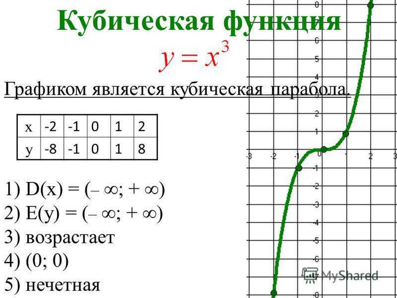 Кубическая функция Графиком является кубическая парабола. 1) D(x) = ( – ; + ) 2) Е(у) = ( – ; + ) 3) возрастает 4) (0; 0) 5) нечетная х -2012 у -8018