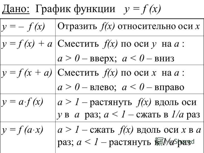 Дано: График функции y = f (x) y = – f (x) Отразить f(x) относительно оси х y = f (x) + а Сместить f(x) по оси у на а : a > 0 – вверх; a < 0 – вниз y = f (x + а)Сместить f(x) по оси х на а : a > 0 – влево; a < 0 – вправо y = аּf (x) a > 1 – растянуть