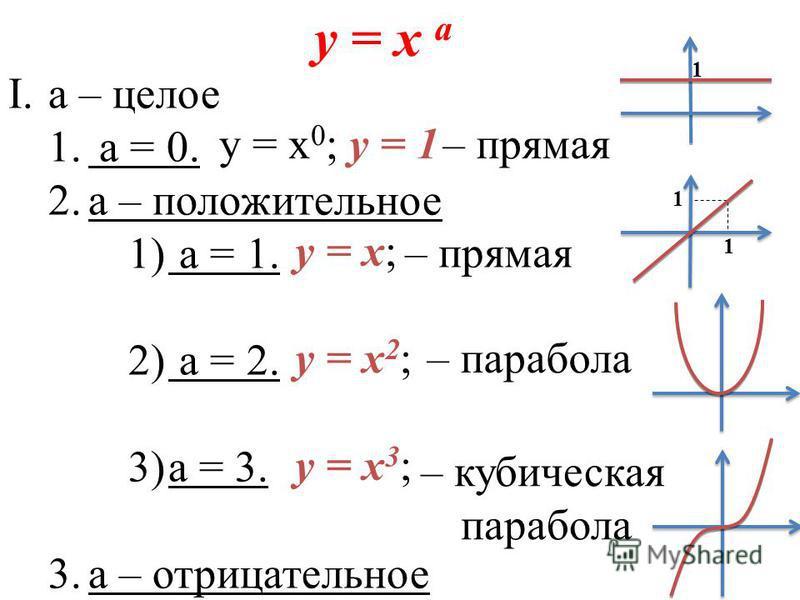 y = x а I.а – целое 1. a = 0. 2. а – положительное 1) a = 1. 2) а = 2. 3)а = 3. 3. а – отрицательное y = x 0 ; y = 1– прямая y = x; – прямая 1 1 y = x 2 ;– парабола y = x 3 ; – кубическая парабола 1