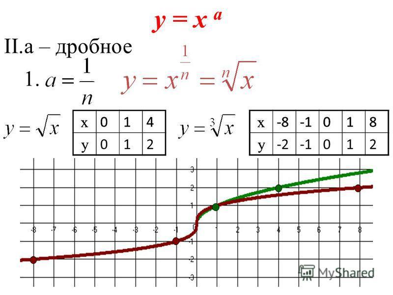 y = x а II.а – дробное 1. 2. х 014 у х -8018 у х 014 у 012 х -8018 у -2012