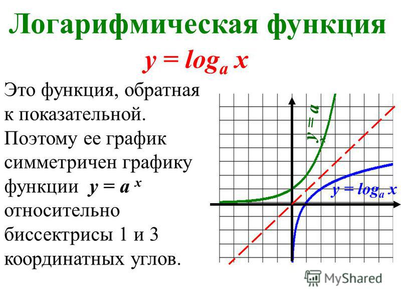 Логарифмическая функция Это функция, обратная к показательной. Поэтому ее график симметричен графику функции y = а х относительно биссектрисы 1 и 3 координатных углов. y = log а х y = а х y = log а х