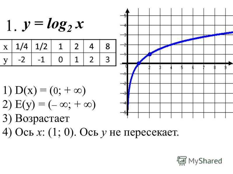 1) D(x) = ( 0 ; + ) 2) Е(у) = ( – ; + ) 3) Возрастает 4) Ось х: (1; 0). Ось у не пересекает. 1. х 1/41/21248 у х 1/41/21248 у -20123 y = log 2 х