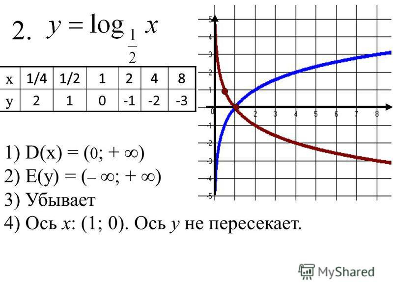 2.2. х 1/41/21248 у х 1/41/21248 у 210-1-2-2-3 1) D(x) = ( 0 ; + ) 2) Е(у) = ( – ; + ) 3) Убывает 4) Ось х: (1; 0). Ось у не пересекает.