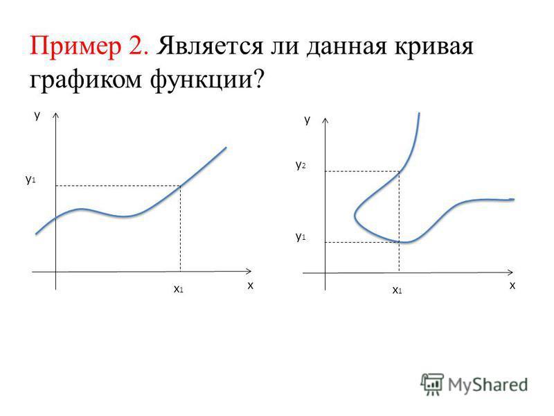Пример 2. Является ли данная кривая графиком функции? х 1 х 1 у 1 у 1 х 1 х 1 у 1 у 1 у 2 у 2 х у у