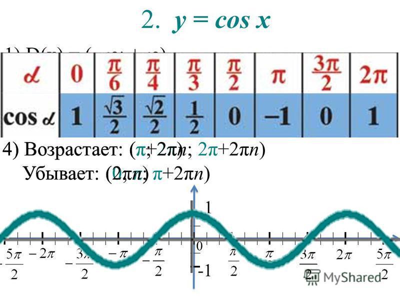 2. y = cos х 1) D(x) = ( – ; + ) 2) Е(у) = ( – 1; 1) 3) Ось y: (0; 1). Ось x: (π/2; 0), (3π/2; 0)…. (πּn/2; 0). 4) Возрастает: (π; 2π) Убывает: (0; π) 4) Возрастает: (π+2πn; 2π+2πn) Убывает: (2πn; π+2πn)
