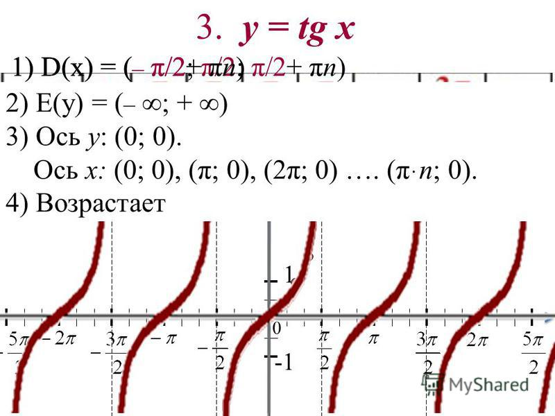 3. y = tg х 1) D(x) = ( – π/2; π/2)1) D(x) = ( – π/2+ πn; π/2+ πn) 2) Е(у) = ( – ; + ) 3) Ось y: (0; 0). Ось x: (0; 0), (π; 0), (2π; 0) …. (πּn; 0). 4) Возрастает