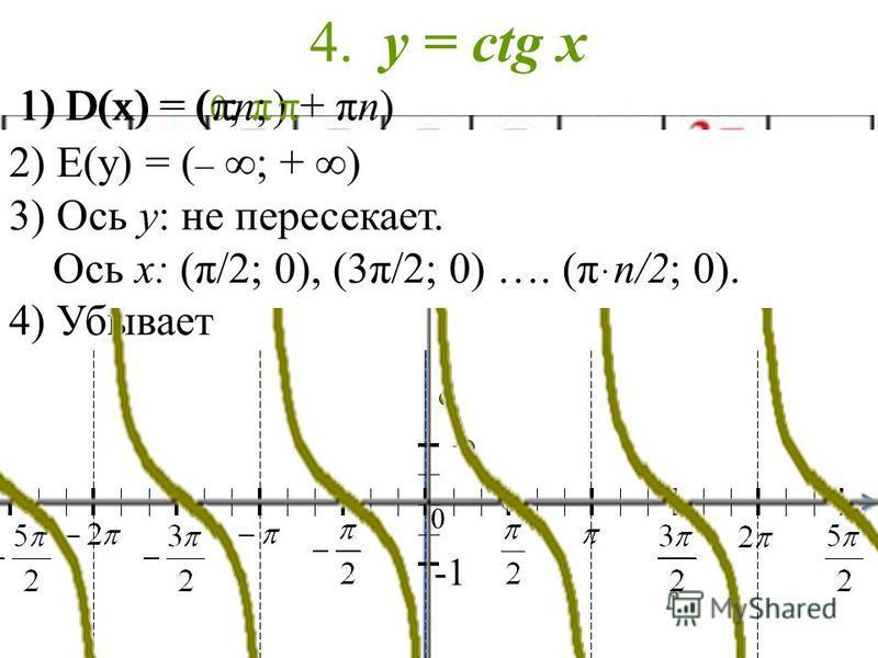 4. y = ctg х 1) D(x) = ( 0 ; π)1) D(x) = (πn; π+ πn) 2) Е(у) = ( – ; + ) 3) Ось y: не пересекает. Ось x: (π/2; 0), (3π/2; 0) …. (πּn/2; 0). 4) Убывает