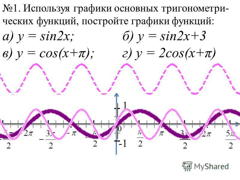 1. Используя графики основных тригонометрических функций, постройте графики функций: а) у = sin2x;б) y = sin2x+3 в) y = cos(x+π);г) y = 2cos(x+π)