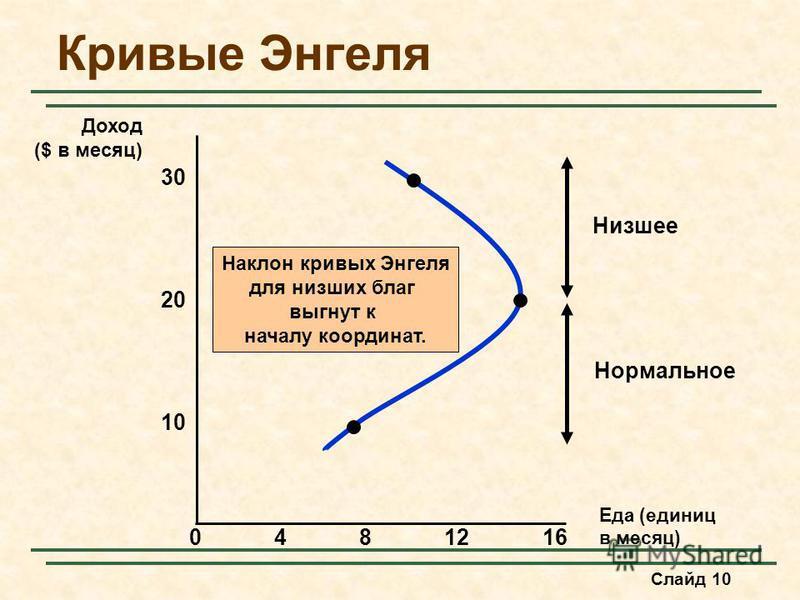 Слайд 10 Кривые Энгеля Наклон кривых Энгеля для низших благ выгнут к началу координат. Низшее Нормальное Еда (единиц в месяц) 30 4812 10 Доход ($ в месяц) 20 160