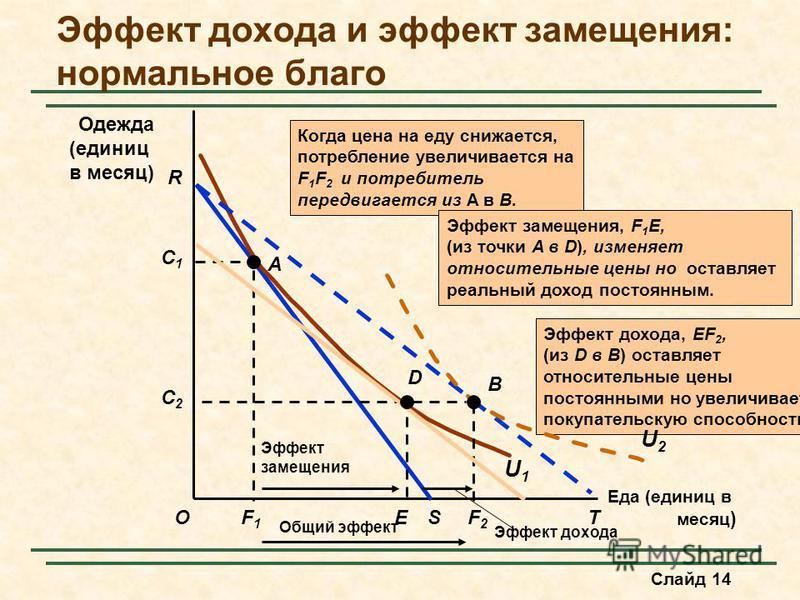 Слайд 14 Эффект дохода и эффект замещения: нормальное благо Еда (единиц в месяц ) O Одежда (единиц в месяц) R F1F1 S C1C1 A U1U1 Эффект дохода, EF 2, (из D в B) оставляет относительные цены постоянными но увеличивает покупательскую способность. Эффек