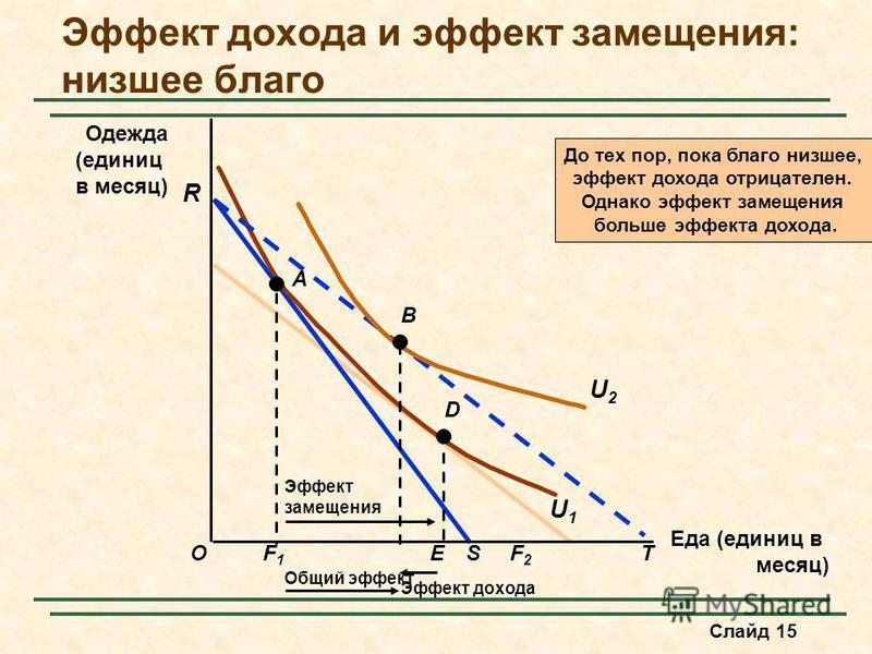 Слайд 15 Еда (единиц в месяц) O R Одежда (единиц в месяц) F1F1 SF2F2 T A U1U1 E Эффект замещения D Общий эффект До тех пор, пока благо низшее, эффект дохода отрицателен. Однако эффект замещения больше эффекта дохода. B Эффект дохода U2U2 Эффект доход
