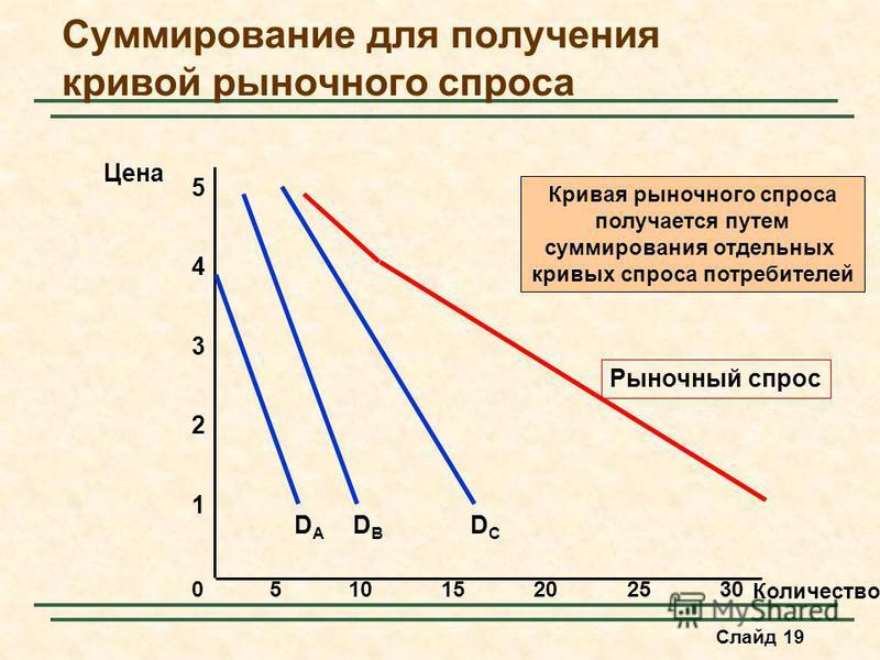 Слайд 19 Суммирование для получения кривой рыночногоого спроса Количество 1 2 3 4 Цена 0 5 51015202530 DBDB DCDC Рыночный спрос DADA Кривая рыночногоого спроса получается путем суммирования отдельных кривых спроса потребителей