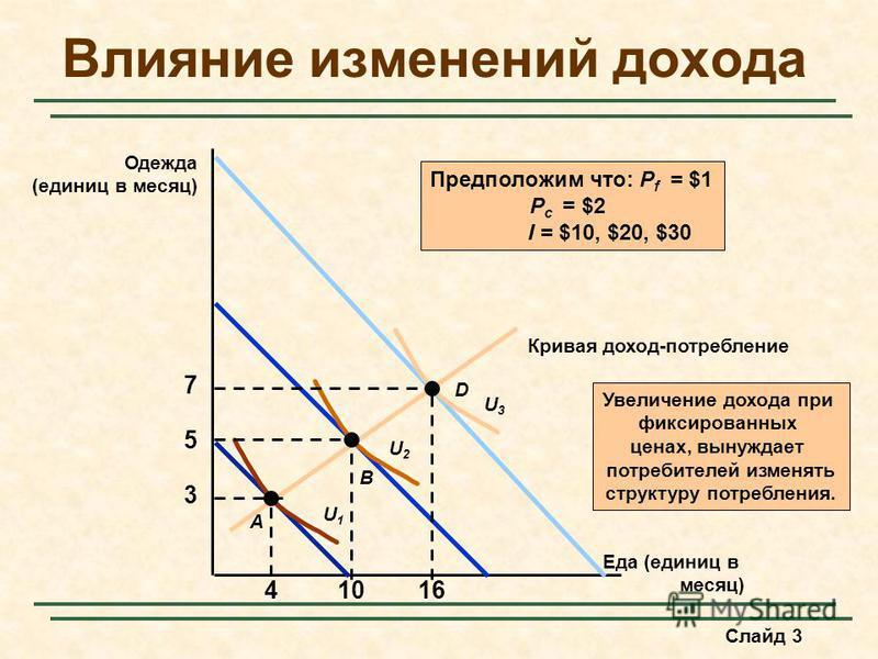 Слайд 3 Влияние изменений дохода Еда (единиц в месяц) Одежда (единиц в месяц) Увеличение дохода при фиксированных ценах, вынуждает потребителей изменять структуру потребления. Кривая доход-потребление 3 4 A U1U1 5 10 B U2U2 D 7 16 U3U3 Предположим чт