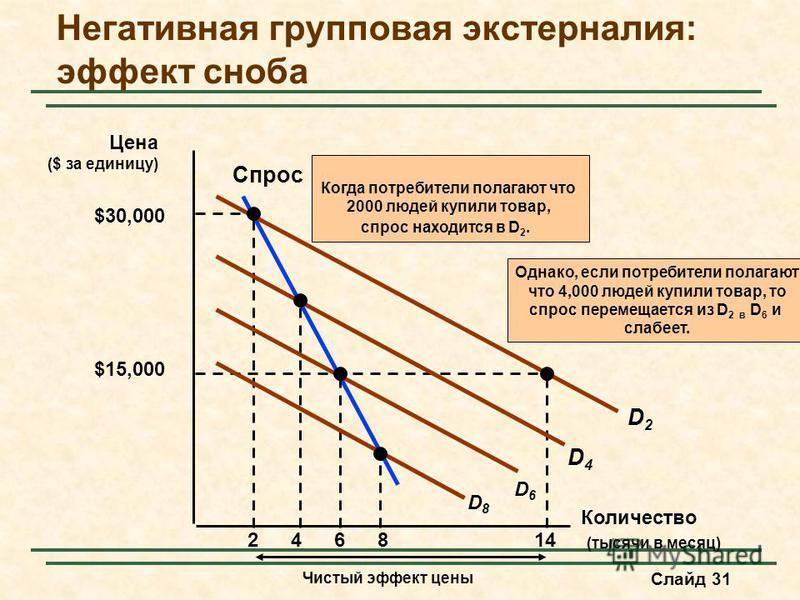 Слайд 31 Негативная групповая экстерналия: эффект сноба Количество (тысячи в месяц) Цена ($ за единицу) Спрос 2 D2D2 $30,000 $15,000 14 Чистый эффект цены Когда потребители полагают что 2000 людей купили товар, спрос находится в D 2. 468 D4D4 D6D6 D8