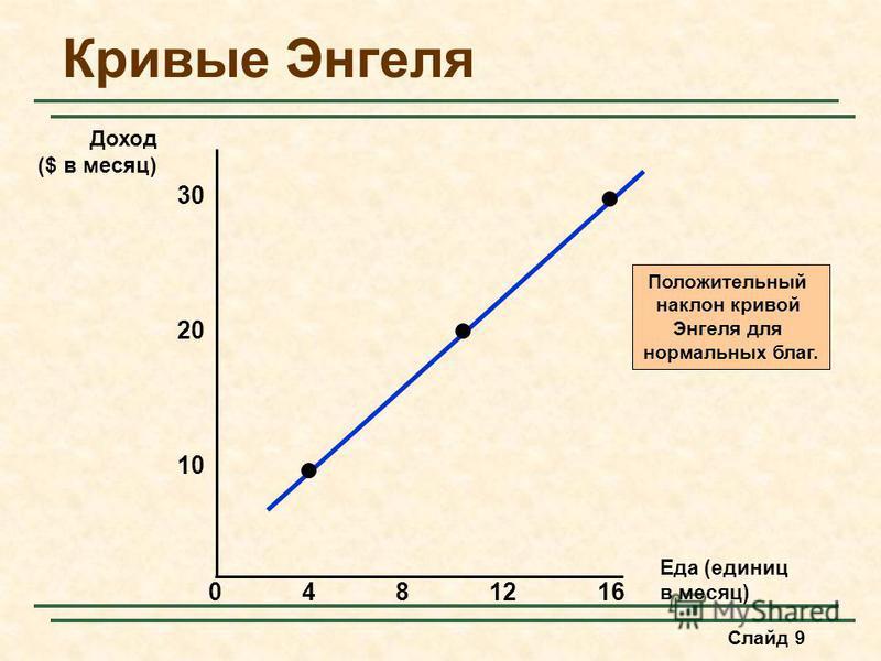 Слайд 9 Кривые Энгеля Еда (единиц в месяц) 30 4812 10 Доход ($ в месяц) 20 160 Положительный наклон кривой Энгеля для нормальных благ.
