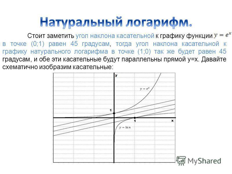 Стоит заметить угол наклона касательной к графику функции в точке (0;1) равен 45 градусам, тогда угол наклона касательной к графику натурального логарифма в точке (1;0) так же будет равен 45 градусам, и обе эти касательные будут параллельны прямой y=