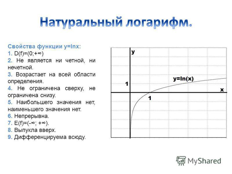 Свойства функции y=lnx: 1. D(f)=(0;+) 2. Не является ни четной, ни нечетной. 3. Возрастает на всей области определения. 4. Не ограничена сверху, не ограничена снизу. 5. Наибольшего значения нет, наименьшего значения нет. 6. Непрерывна. 7. E(f)=(-; +)
