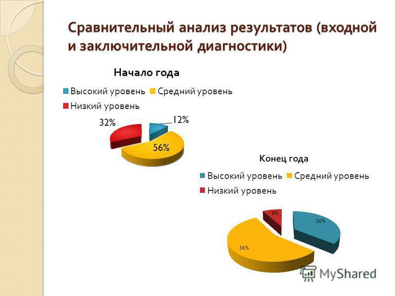 Сравнительный анализ результатов ( входной и заключительной диагностики )