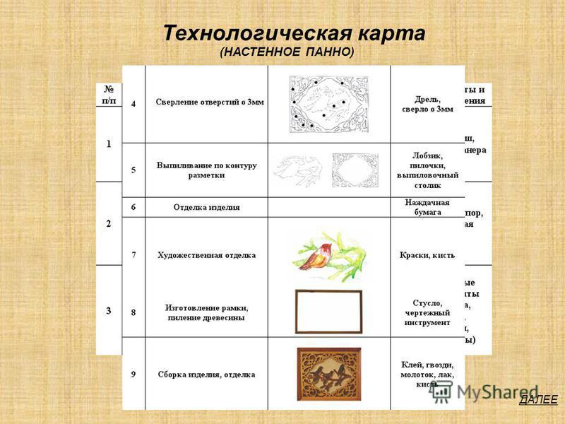 ДАЛЕЕ Технологическая карта (НАСТЕННОЕ ПАННО)