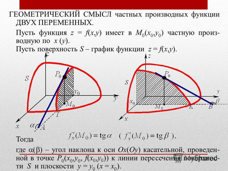 ГЕОМЕТРИЧЕСКИЙ СМЫСЛ частных производных функции ДВУХ ПЕРЕМЕННЫХ. Пусть функция z = f(x,y) имеет в M 0 (x 0,y 0 ) частную производную по x (y). Пусть поверхность S – график функции z = f(x,y). Тогда где ( ) – угол наклона к оси Ox(Oy) касательной, пр