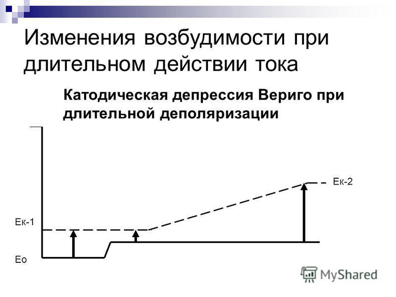 Изменения возбудимости при длительном действии тока Катодическая депрессия Вериго при длительной деполяризации Ек-1 Ек-2 Ео