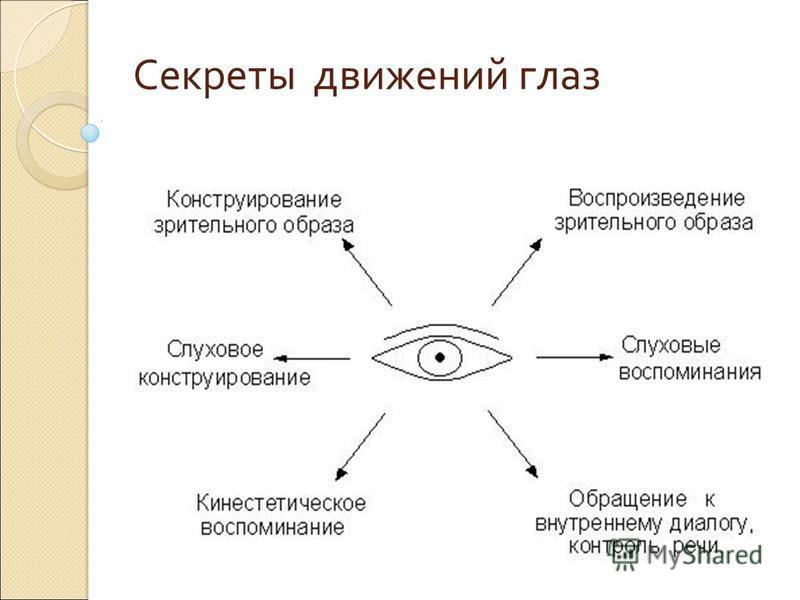 Секреты движений глаз