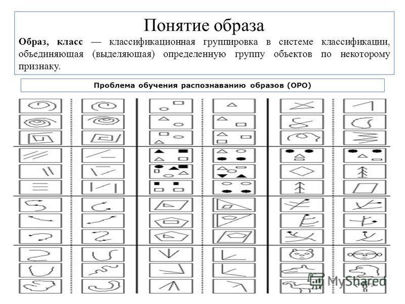 Проблема обучения распознаванию образов (ОРО) Понятие образа Образ, класс классификационная группировка в системе классификации, объединяющая (выделяющая) определенную группу объектов по некоторому признаку.