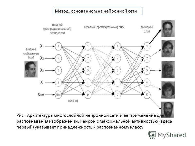 Рис. Архитектура многослойной нейронной сети и её применение для распознавания изображений. Нейрон с максимальной активностью (здесь первый) указывает принадлежность к распознанному классу Метод, основанном на нейронной сети