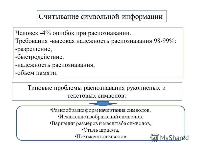 Выводы (1) Считывание символьной информации Человек -4% ошибок при распознавании. Требования -высокая надежность распознавания 98-99%: -разрешение, -быстродействие, -надежность распознавания, -объем памяти. Типовые проблемы распознавания рукописных и