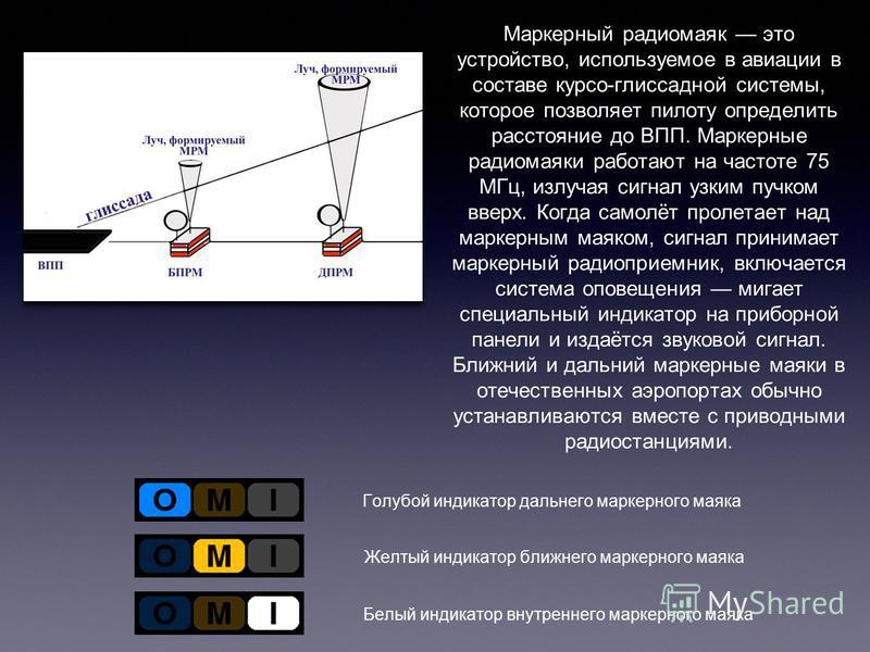 Маркерный радиомаяк это устройство, используемое в авиации в составе курсо-глиссадной системы, которое позволяет пилоту определить расстояние до ВПП. Маркерные радиомаяки работают на частоте 75 МГц, излучая сигнал узким пучком вверх. Когда самолёт пр