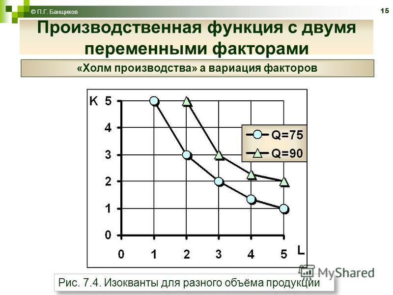 15 © П.Г. Банщиков Рис. 7.4. Изокванты для разного объёма продукции Производственная функция с двумя переменными факторами «Холм производства» а вариация факторов