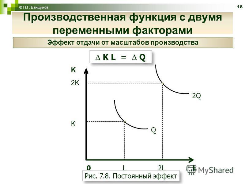 18 © П.Г. Банщиков Эффект отдачи от масштабов производства K L = Q K 2K K Q 0 L 2L L 2Q Рис. 7.8. Постоянный эффект Производственная функция с двумя переменными факторами