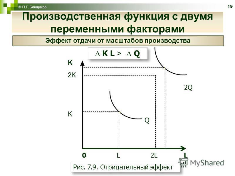 19 © П.Г. Банщиков K L > Q 0 L 2L L Рис. 7.9. Отрицательный эффект K 2K K Q 2Q Производственная функция с двумя переменными факторами Эффект отдачи от масштабов производства