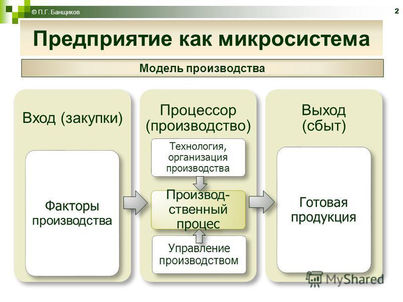2 Предприятие как микросистема © П.Г. Банщиков Модель производства