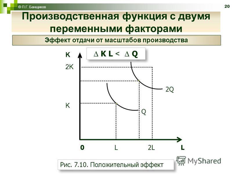 20 © П.Г. Банщиков K L < Q Рис. 7.10. Положительный эффект 0 L 2L L K 2K K Q 2Q Производственная функция с двумя переменными факторами Эффект отдачи от масштабов производства