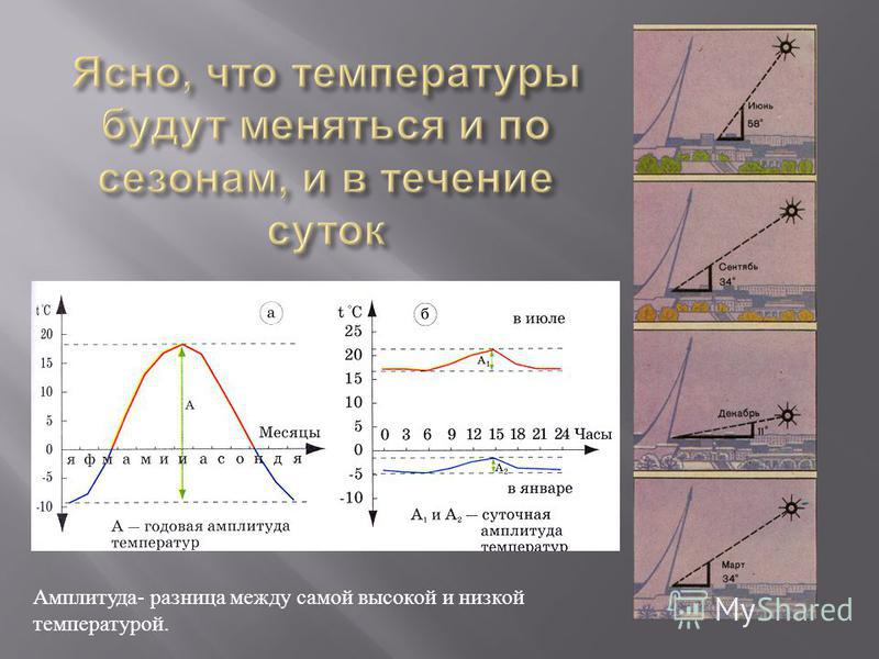Амплитуда- разница между самой высокой и низкой температурой.