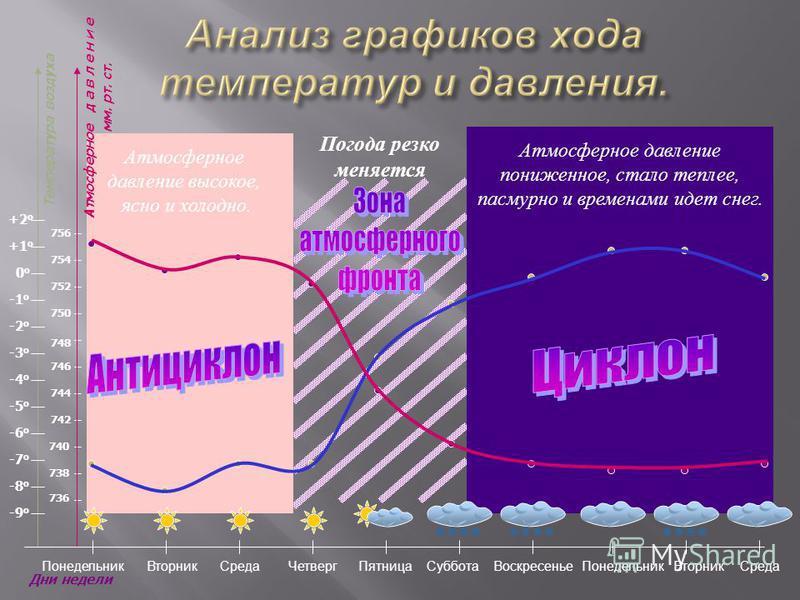 Температура воздуха Дни недели -8 о -7 о -6 о -5 о -4 о -3 о -2 о -1 о 0 о 0 о -9 о +1 о +2 о 738 740 742 744 746 748 750 752 754 756 736 Атмосферное д а в л е н и е мм. рт. ст. Понедельник Вторник Среда ЧетвергПятница ВоскресеньеСуббота Понедельник