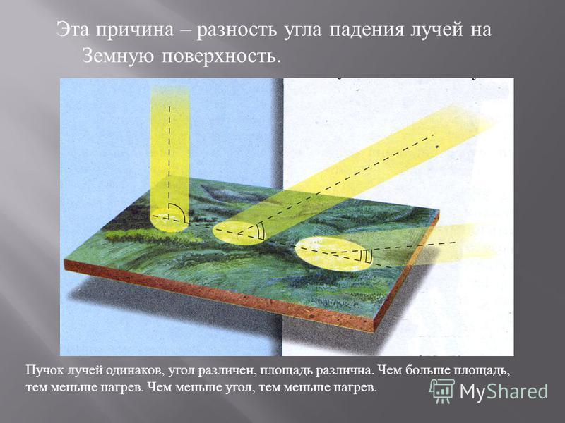 Эта причина – разность угла падения лучей на Земную поверхность. Пучок лучей одинаков, угол различен, площадь различна. Чем больше площадь, тем меньше нагрев. Чем меньше угол, тем меньше нагрев.