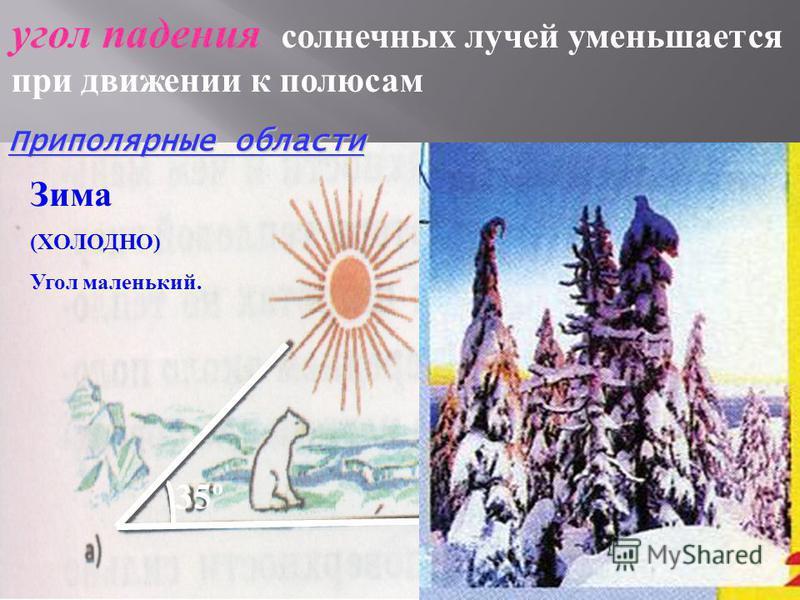 угол падения солнечных лучей уменьшается при движении к полюсам Зима (ХОЛОДНО) Угол маленький. 35º Приполярные области