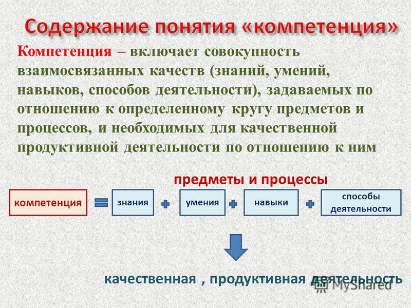 Компетенция – включает совокупность взаимосвязанных качеств (знаний, умений, навыков, способов деятельности), задаваемых по отношению к определенному кругу предметов и процессов, и необходимых для качественной продуктивной деятельности по отношению к