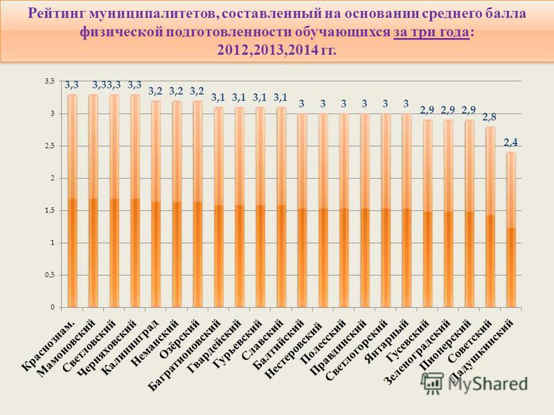 Рейтинг муниципалитетов, составленный на основании среднего балла физической подготовленности обучающихся за три года: 2012,2013,2014 гг. Рейтинг муниципалитетов, составленный на основании среднего балла физической подготовленности обучающихся за три