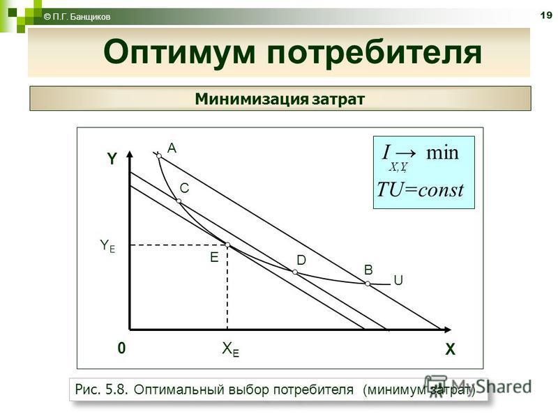 19 © П.Г. Банщиков Минимизация затрат U A E B X XEXE Y YEYE 0 C D, min X,Y I TU=const Рис. 5.8. Оптимальный выбор потребителя (минимум затрат) Оптимум потребителя