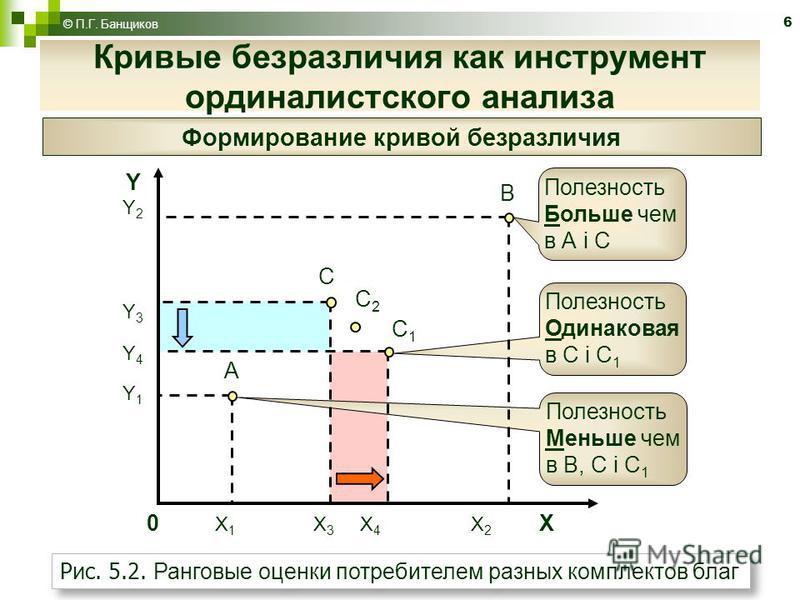 6 Кривые безразличия как инструмент ординалистского анализа © П.Г. Банщиков Формирование кривой безразличия Полезность Одинаковая в С і С 1 Полезность Меньше чем в В, С і С 1 А В С С1С1 0 X 1 X 3 X 4 X 2 X YY2Y3Y4Y1YY2Y3Y4Y1 Полезность Больше чем в А
